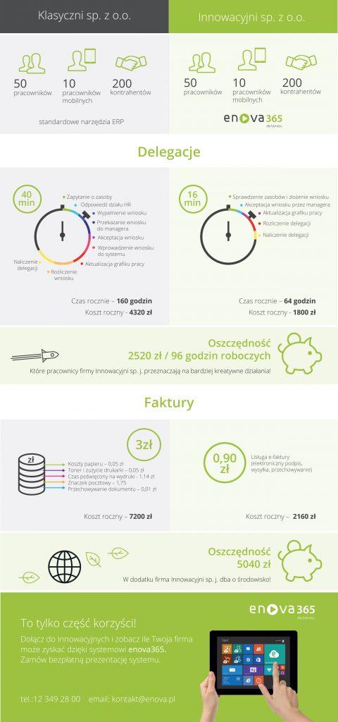 Grafika Ile Twoja firma może zystakać dzięki oprogramowaniu ERP?